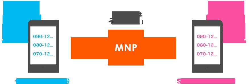 MNPで電話番号そのまま利用できる!